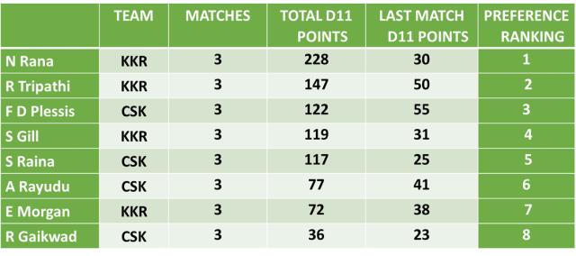 KKR vs CSK Dream11 Team Predictions