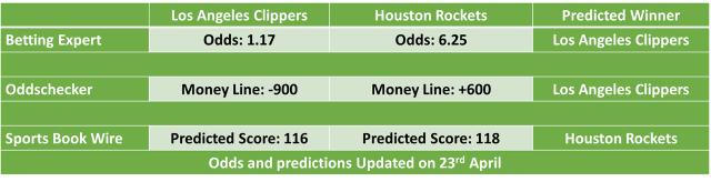 Los Angeles Clippers vs Houston Rockets NBA Odds and Predictions