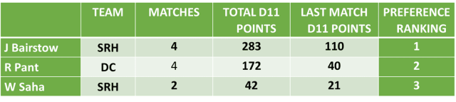 SRH vs DC Dream11 Team Predictions