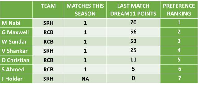 SRH Vs RCB Dream11 Team Predictions