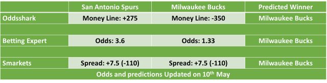 Milwaukee Bucks vs San Antonio Spurs NBA Odds and Predictions