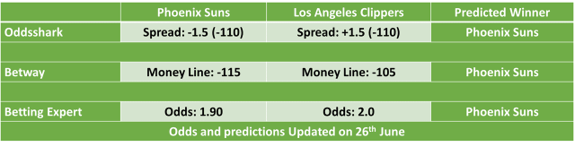 Phoenix Suns vs Los Angeles Clippers Game 4 Odds and Predictions