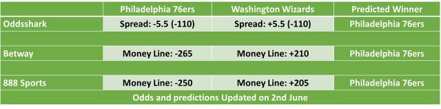 Philadelphia 76ers vs Washington Wizards Predictions and NBA Odds