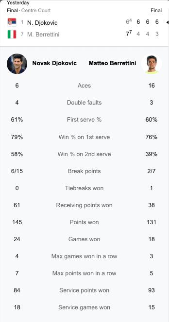 Novak Djokovic vs Berrettini Predictions and Betting Odds: Novak wins number 20
