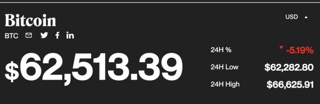 Bitcoin Price Prediction: BTC CRASHES by 5%