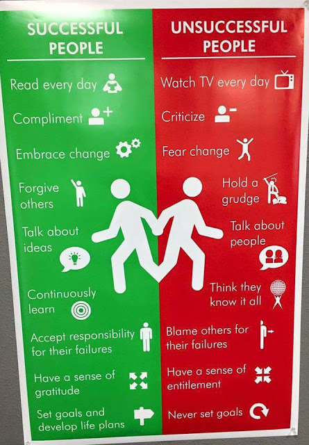 Postcard showing difference Between Successful and Unsuccessful People