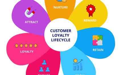 Rewards App: Small Business Marketing