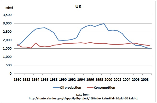 https://i1.wp.com/crudeoilpeak.info/wp-content/uploads/2011/04/EIA_UK_oil_production_consumption_1980_2009.jpg