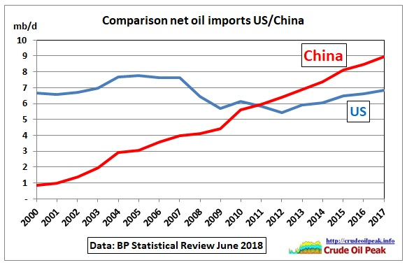 Comparison_oil-im[ports_US-China_2000-17
