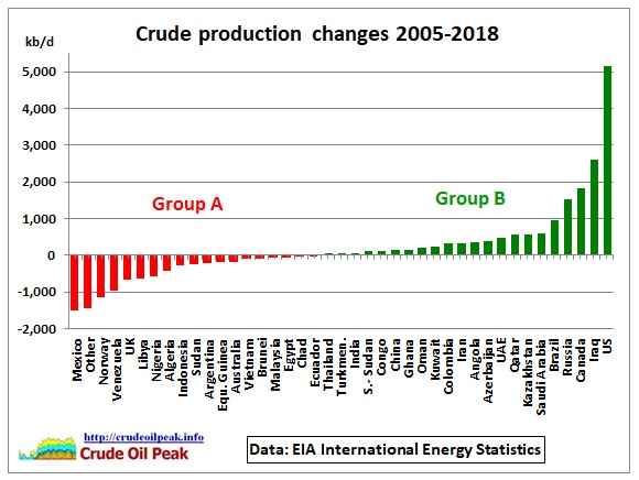 Crude_prod_changes_2005-May_2018