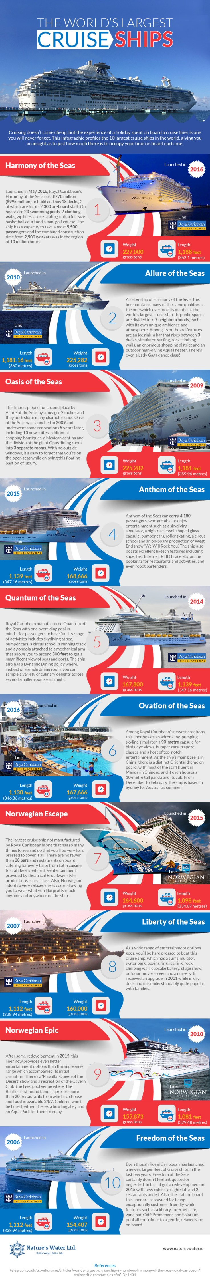 The-Worlds-Largest-Cruise-Ships