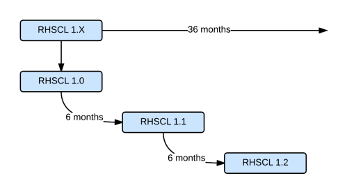Software Collections - RHSCL Minor Releases