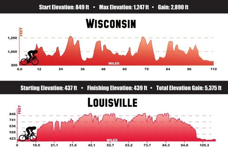 side by side comparison wisconsin vs. louisville