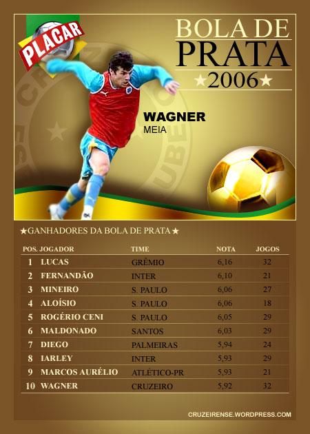 Wagner Bola de Ouro