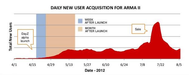 Graphique ventes ARMA 2