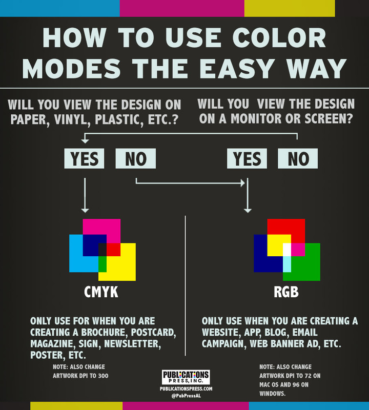 When Should You Use RGB Vs CMYK Colour Models
