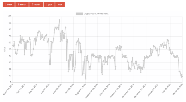There is extreme fear in the Bitcoin market, according to the Fear & Greed Index