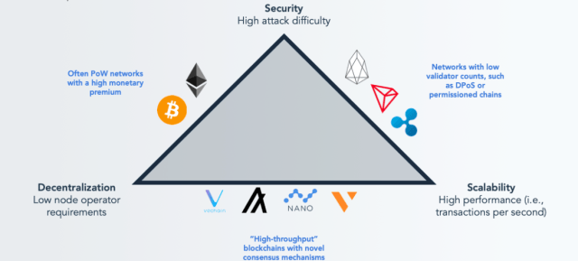 What is scaling and why it is important - Blockchain Trilemma simply explained