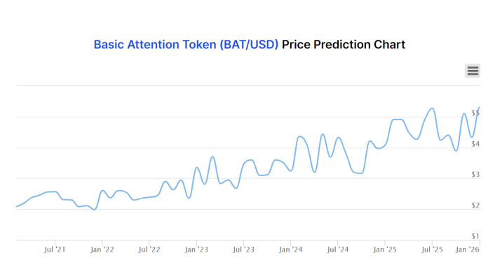 Basic Attention Token (BAT) Price Prediction 2021 and Beyond – Is BAT a Good Investment?