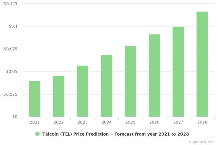 Telcoin (TEL) Price Prediction 2021 and Beyond – Is TEL a Good Investment
