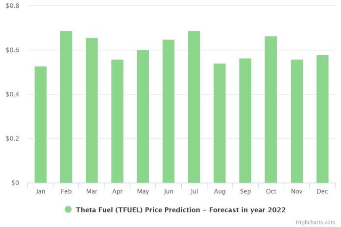 Theta Fuel Price Prediction in 2022.