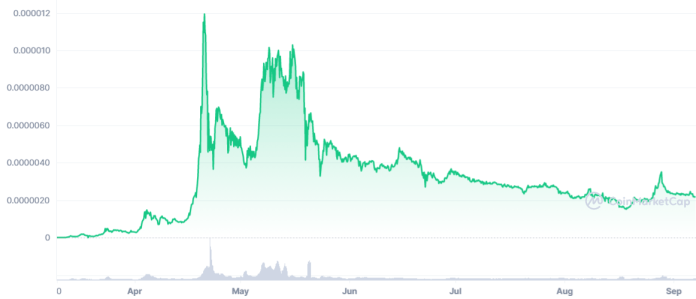 The Price Movement of SafeMoon - Why Did SafeMoon Experience Extreme Volatility?