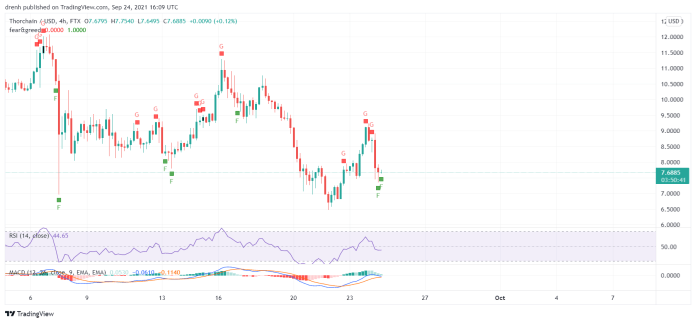THORChain Price Prediction September 2021: High Selling Pressure For RUNE