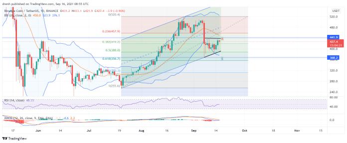 Binance Coin Price Prediction September 2021: BNB Retests Resistance At $439