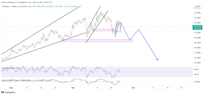 Polkadot Price Prediction September 2021: DOT Bearish In The Coming Days