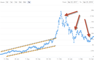 Crypto-ML Machine Learning Trends and Variability