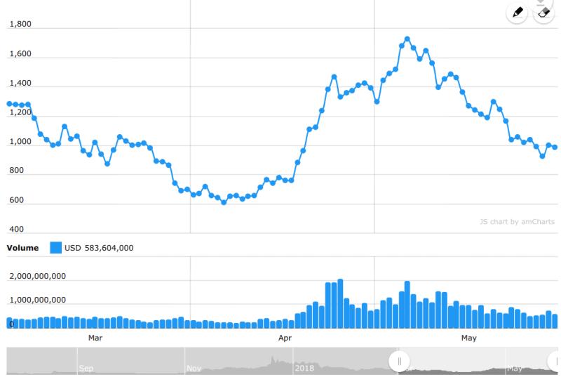 Bitcoin Cash Crypto-ML Machine Learning Chart