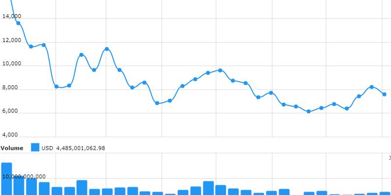 Crypto-ML Bitcoin Price 2018