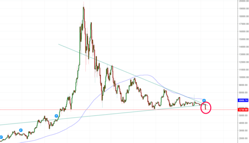 BTC Bearish Breakout Nov 2018