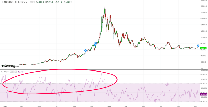 BTC RSI Overbought