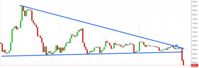 BTC USD 2018 Technical Drop Bearish Crypto-ML