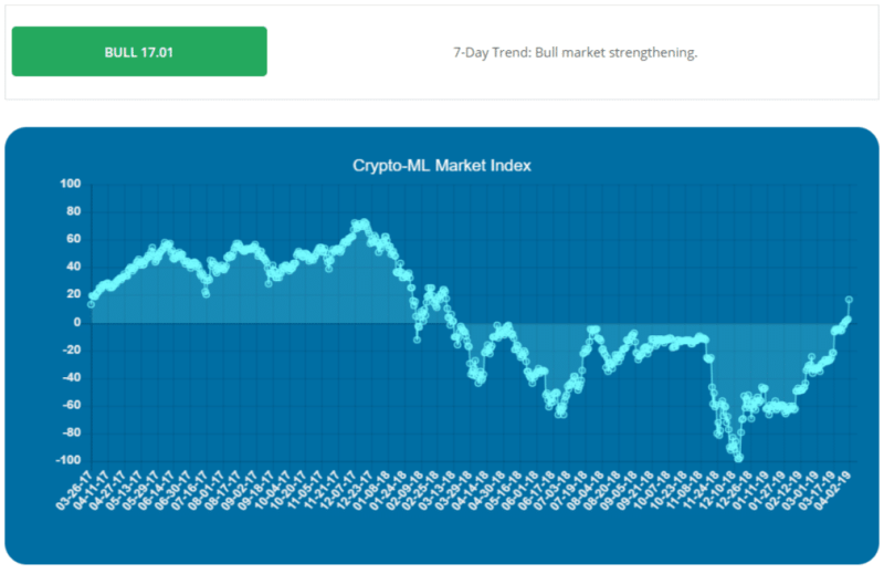 2019 Bull Market Confirmed According to the Crypto-ML Market Index 2