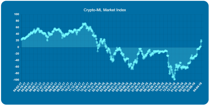Crypto-ML Market Index Provides Insight into Cryptocurrecy Market Trend 1
