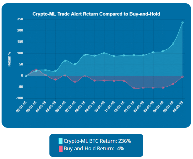 Crypto-ML Results