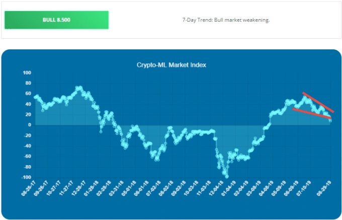 Crypto-ML Bearish Indicator Cryptocurrency 2019 Market Index