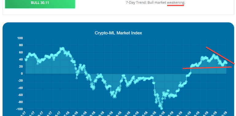 Crypto-ML Market Index Aug 2019