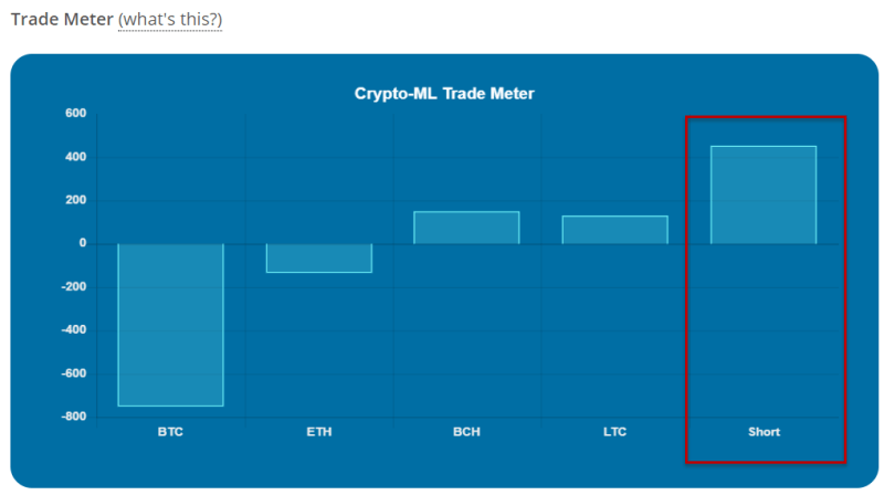 Crypto-ML Short Sell Trade Meter