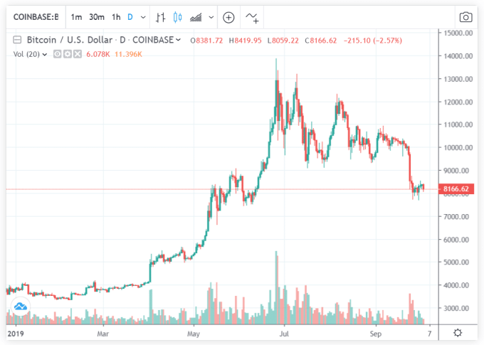 Bitcoin Price 2019 Year to Date