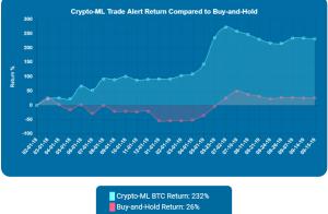 Crypto-ML Trade History Chart 2019