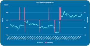 Crypto-ML Bitcoin Anomaly Detector Graph