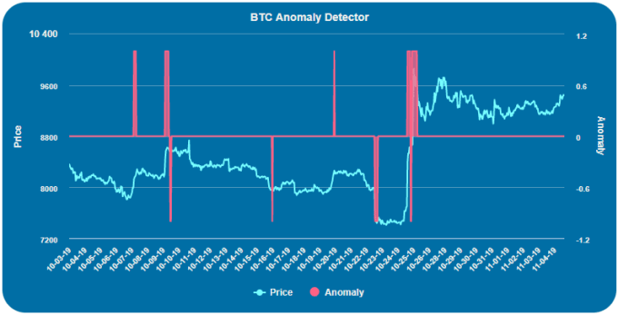 Crypto-ML Bitcoin Anomaly Detector Graph