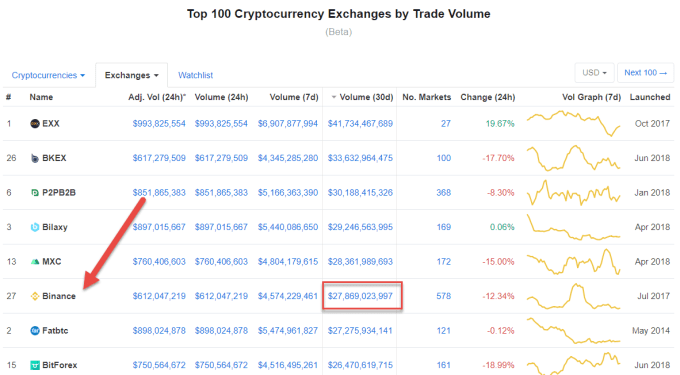 Binance Trade Volume - Crypto-ML