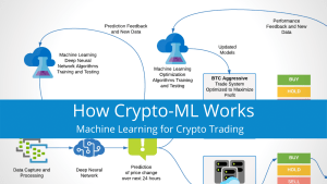 How Crypto-ML Works