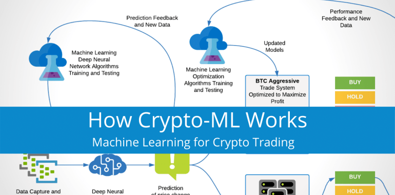 How Crypto-ML Works