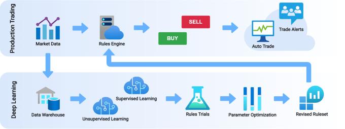 Crypto-ML Unsupervised Learning