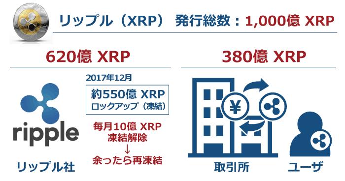 仮想通貨リップルの発行総数は1,000億XRP